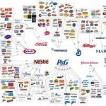 The Four Companies That Control the 147 Companies That Own Everything